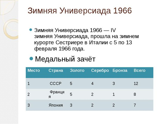 Зимняя Универсиада 1966 Зимняя Универсиада 1966— IV зимняяУниверсиада, прош...