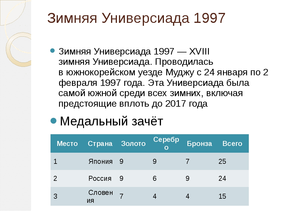 Зимняя Универсиада 1997 Зимняя Универсиада 1997— XVIII зимняяУниверсиада. П...