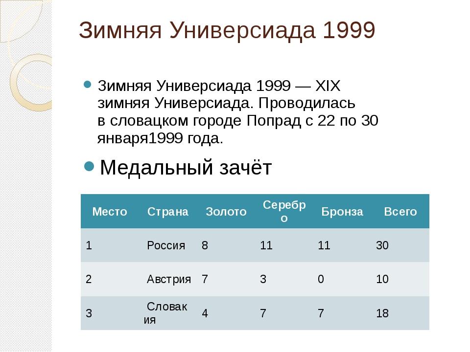 Зимняя Универсиада 1999 Зимняя Универсиада 1999— XIX зимняяУниверсиада. Про...