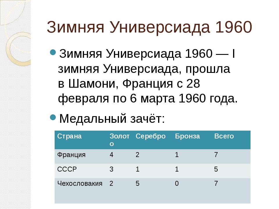 Зимняя Универсиада 1960— I зимняяУниверсиада, прошла вШамони,Францияс28...