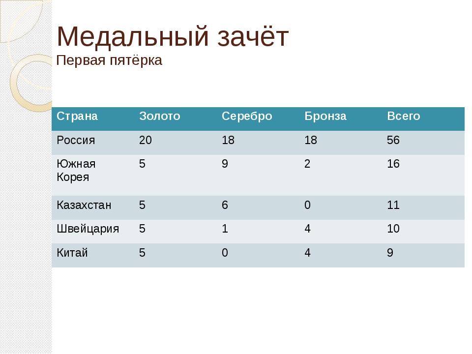 Медальный зачёт Первая пятёрка Страна Золото Серебро Бронза Всего Россия 20 1...
