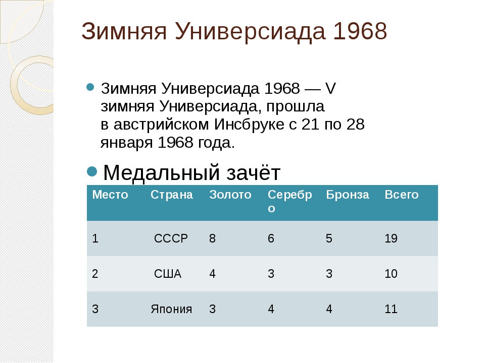 Зимняя Универсиада 1968 Зимняя Универсиада 1968— V зимняяУниверсиада, прошл...