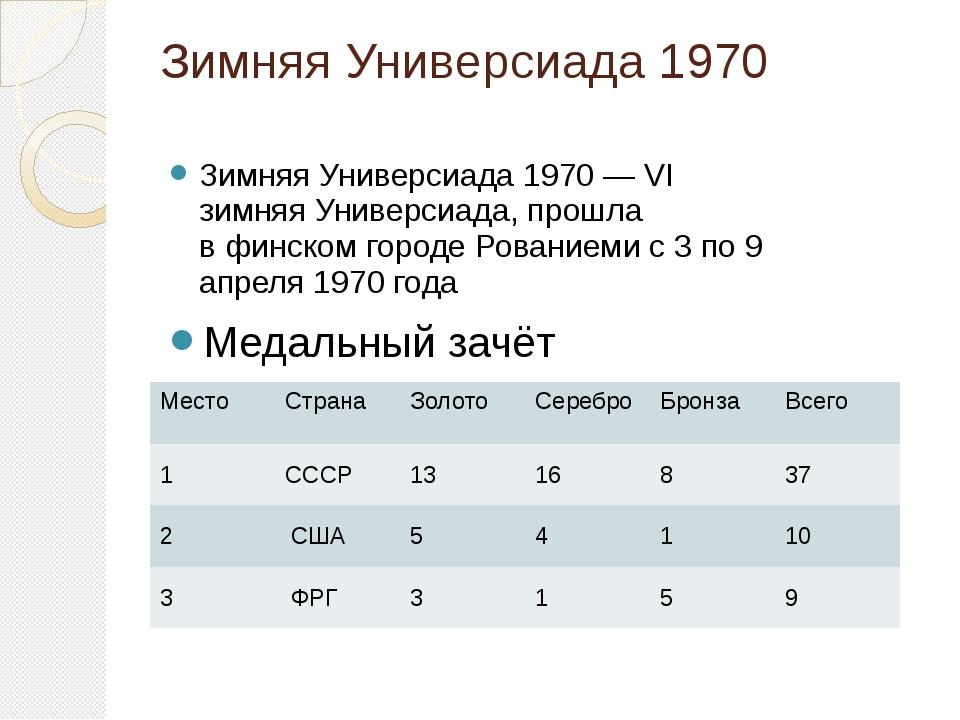 Зимняя Универсиада 1970 Зимняя Универсиада 1970— VI зимняяУниверсиада, прош...