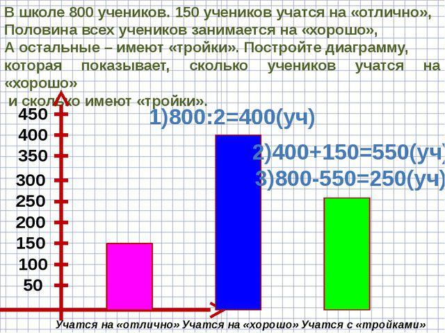 В школе 800 учеников. 150 учеников учатся на «отлично», Половина всех ученико...