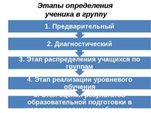 Этапы определения ученика в группу