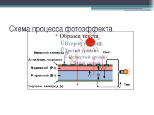 Схема процесса фотоэффекта