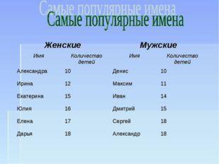 ЖенскиеМужские ИмяКоличество детейИмяКоличество детей Александра10Дени