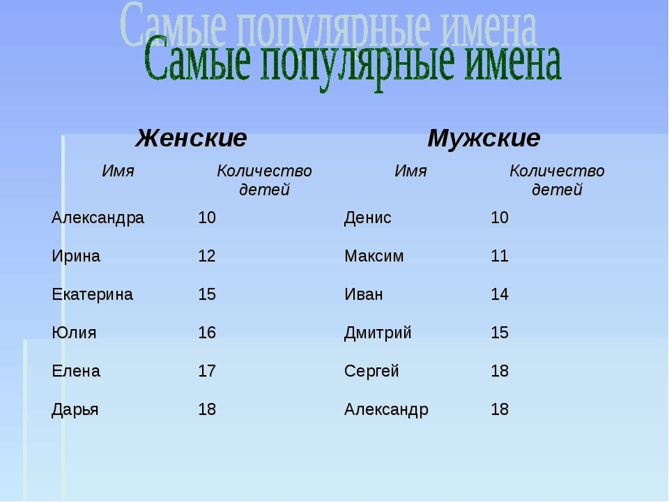 ЖенскиеМужские ИмяКоличество детейИмяКоличество детей Александра10Дени...