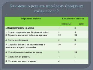 Варианты ответов Количество ответов взрослые дети  1.Подкармливать на улице