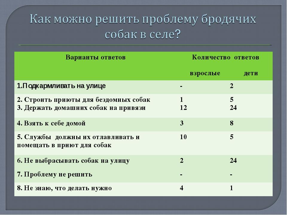 Варианты ответов Количество ответов взрослые дети  1.Подкармливать на улице...