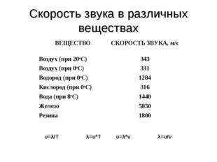 Скорость звука в различных веществах υ=λ/Τ λ=υ*Τ υ=λ*ν λ=υ/ν ВЕЩЕСТВОСКОРОСТ