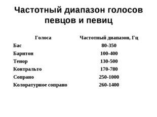 Частотный диапазон голосов певцов и певиц ГолосаЧастотный диапазон, Гц Бас8