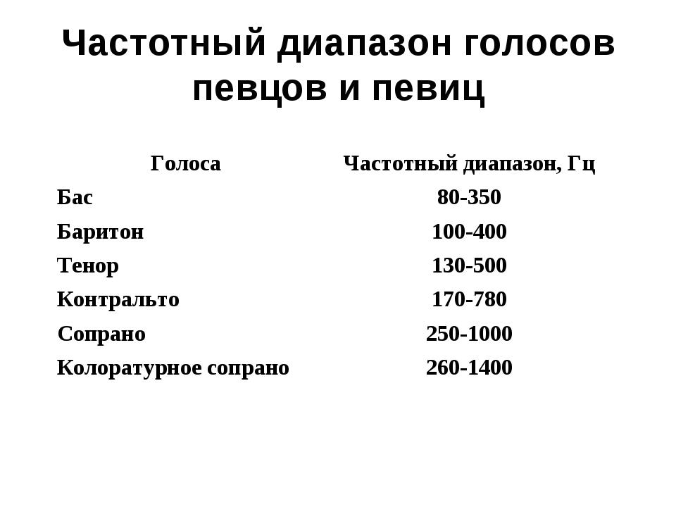 Частотный диапазон голосов певцов и певиц ГолосаЧастотный диапазон, Гц Бас8...