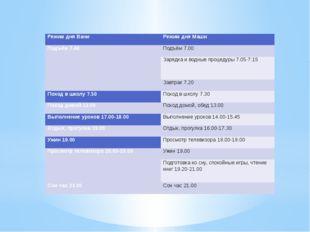 Режим дня Вани Режим дня Маши Подъём 7.40 Подъём 7.00 Зарядка и водные проце