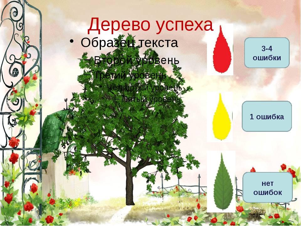 3-4 ошибки 1 ошибка Дерево успеха нет ошибок