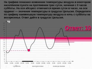 На графике показано изменение температуры воздуха в некотором населённом пунк