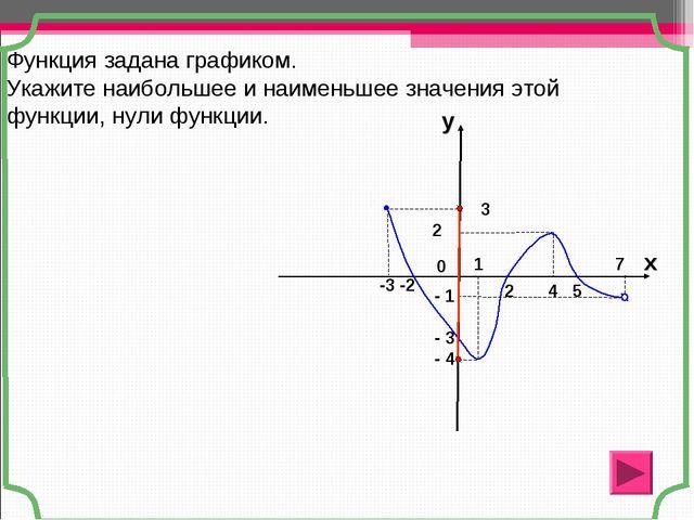 2 4 5 -3 -2 3 2 0 - 1 - 3 - 4 Функция задана графиком. Укажите наибольшее и н...