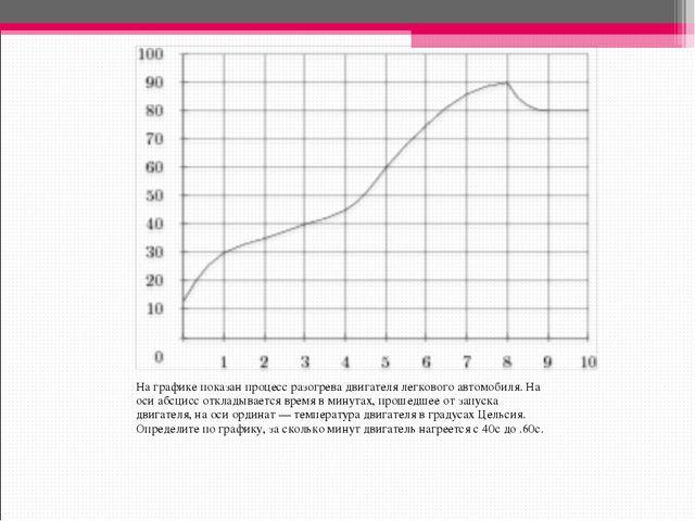 На графике показан процесс разогрева двигателя легкового автомобиля. На оси а...