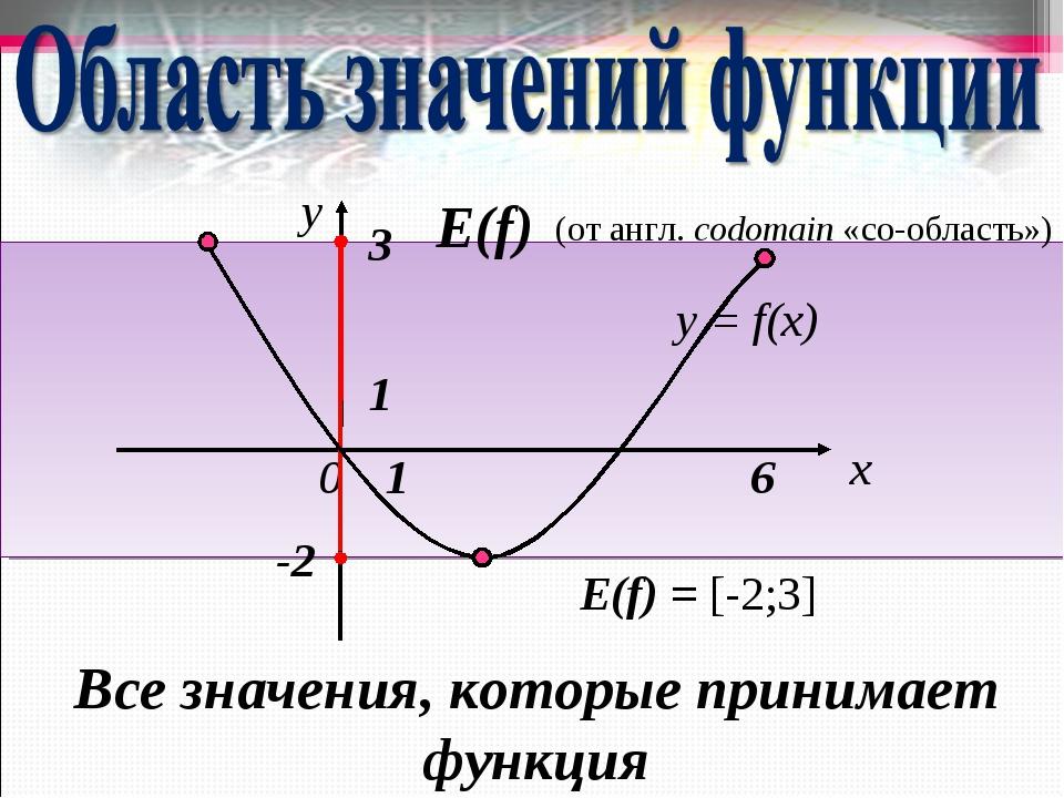 Все значения, которые принимает функция (от англ. codomain «со-область») Е(f)...