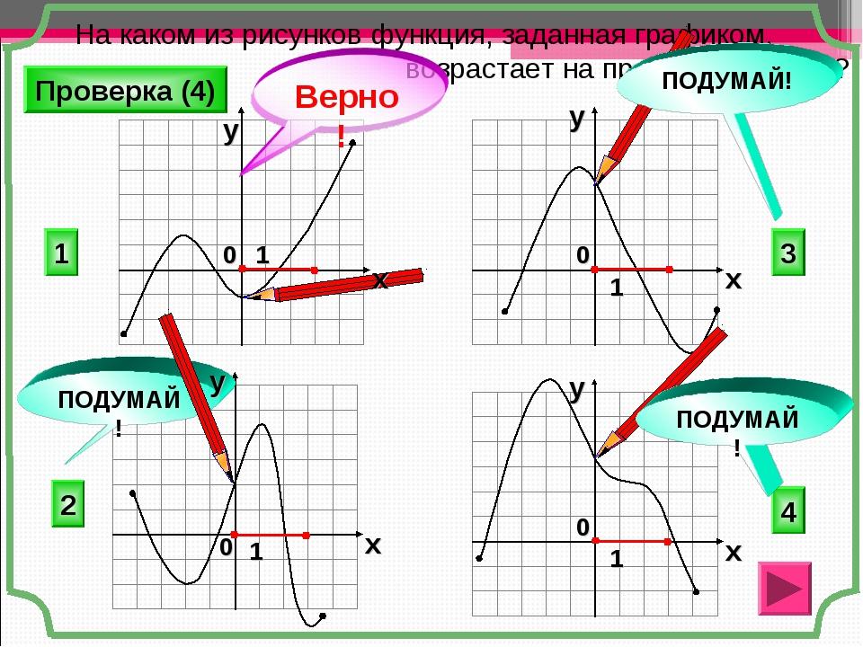 На каком из рисунков функция, заданная графиком, возрастает на промежутке [0...