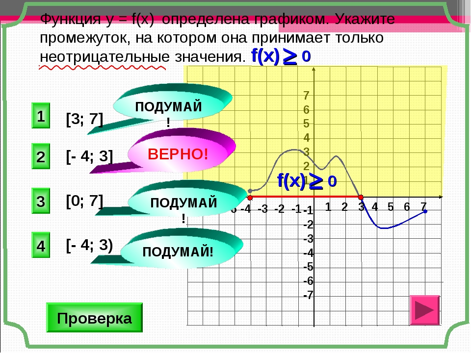 Функция у = f(x) определена графиком. Укажите промежуток, на котором она прин...