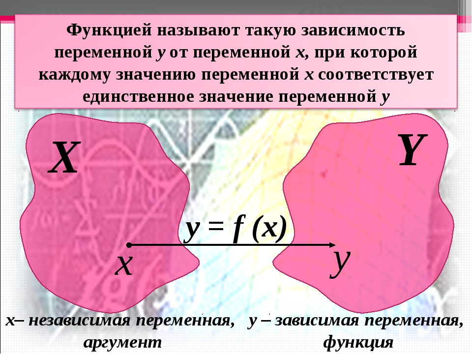 Х Y x y у = f (x) х– независимая переменная, аргумент у – зависимая переменна...