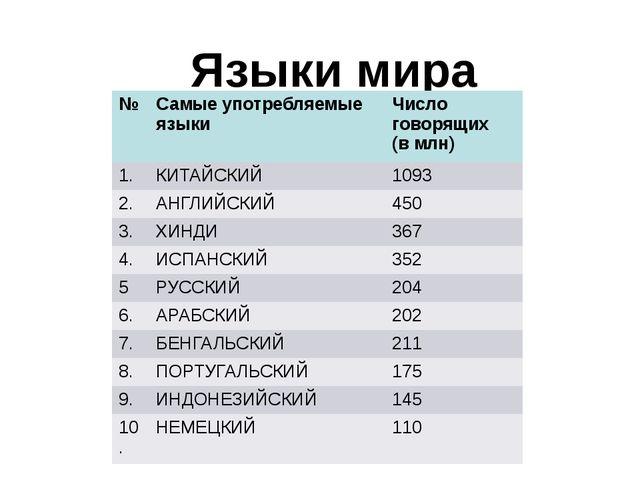 Языки мира № Самые употребляемые языки Число говорящих (в млн) 1. КИТАЙСКИЙ 1...