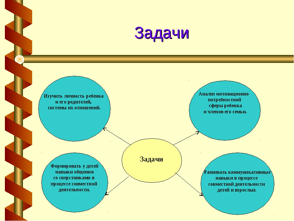 Задачи Задачи Анализ мотивационно- потребностной сферы ребенка и членов его с...