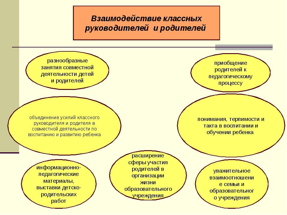 Взаимодействие классных руководителей и родителей разнообразные занятия совме...