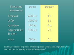 Почему во втором и третьем столбике разные цифры, несмотря на то, что они от