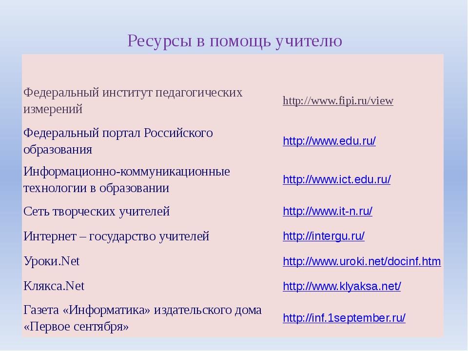 Ресурсы в помощь учителю Федеральный институт педагогических измерений http:/...
