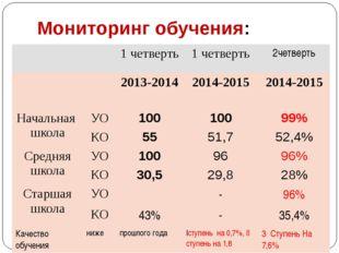 Мониторинг обучения: 1 четверть 1 четверть 2четверть 2013-2014 2014-2015 201