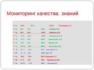 Мониторинг качества знаний 6а 44% 40% 100% Гончарова А.С. 6б 40% 32% 100% Коз