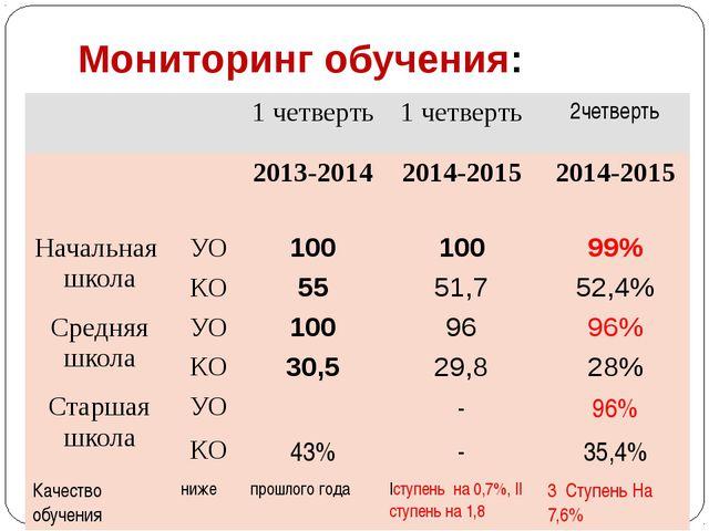 Мониторинг обучения: 1 четверть 1 четверть 2четверть 2013-2014 2014-2015 201...