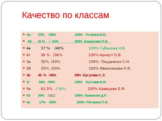 Качество по классам 4а – 53% /56% 100% Уклеина В.И. 4б- 41 % / 51% 100% Безру...