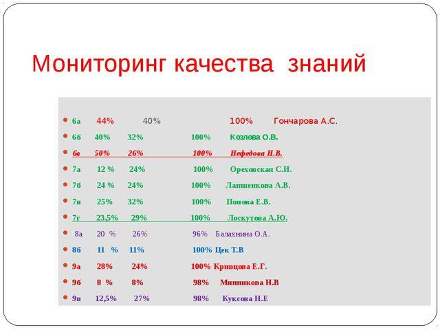 Мониторинг качества знаний 6а 44% 40% 100% Гончарова А.С. 6б 40% 32% 100% Коз...