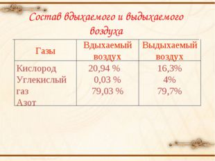 16,3% 4% 79,7% 20,94 % 0,03 % 79,03 % Кислород Углекислый газ Азот Выдыхаемый