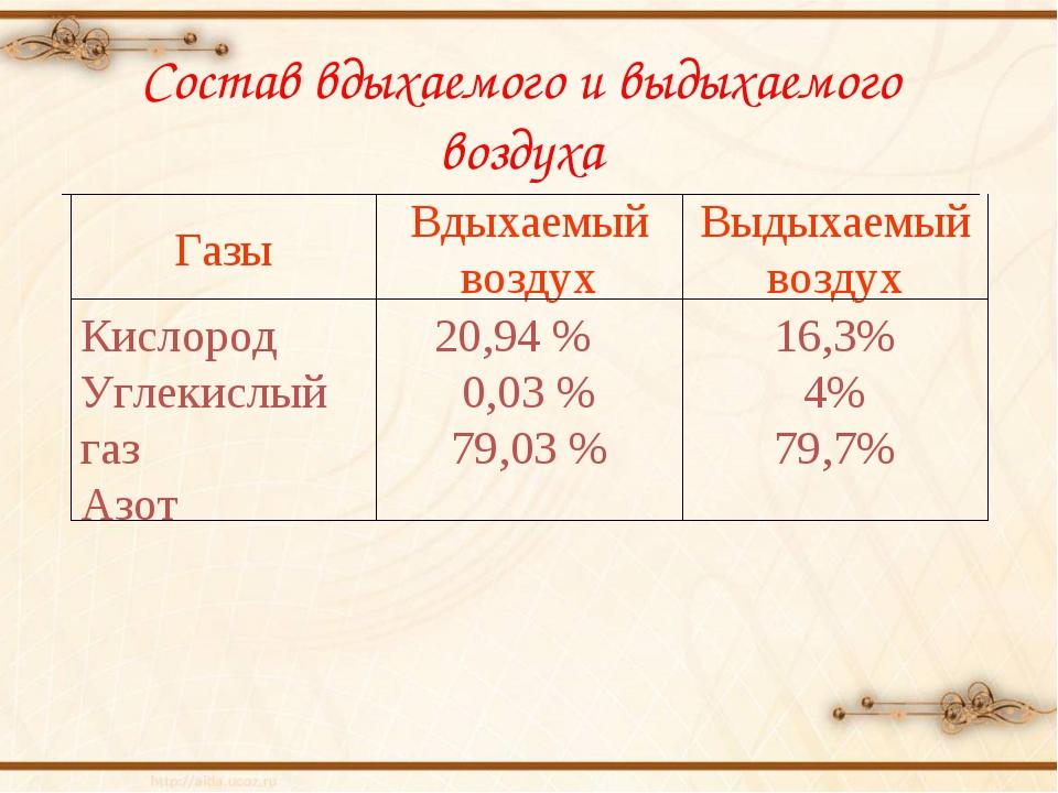 16,3% 4% 79,7% 20,94 % 0,03 % 79,03 % Кислород Углекислый газ Азот Выдыхаемый...