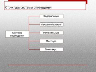 Структура системы оповещения Система оповещения Федеральную Межрегиональную Р