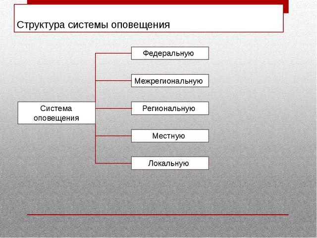 Структура системы оповещения Система оповещения Федеральную Межрегиональную Р...