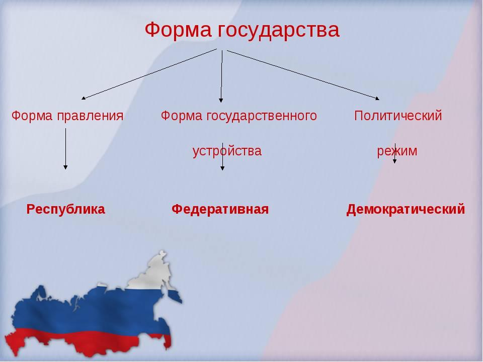 Форма государства Форма правления Форма государственного Политический устройс...