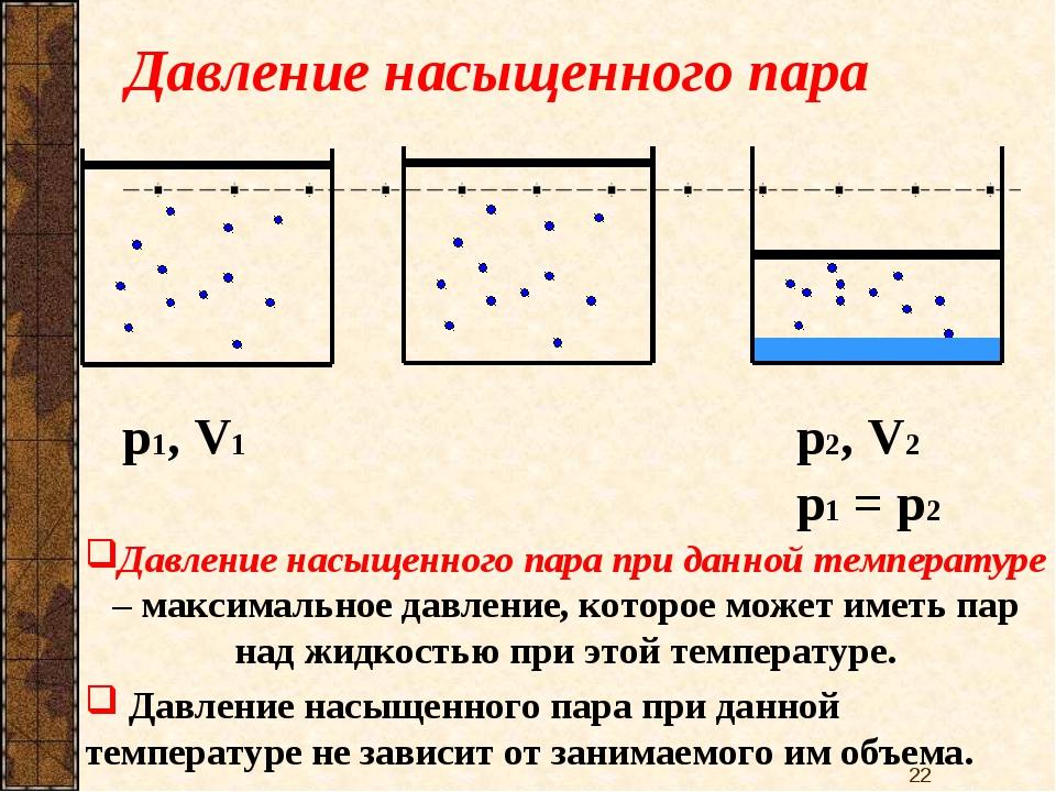 Давление насыщенного пара p1, V1 Давление насыщенного пара при данной темпера...