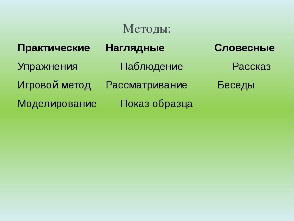 Методы: ПрактическиеНаглядные Словесные УпражненияНаблюдение Рассказ...