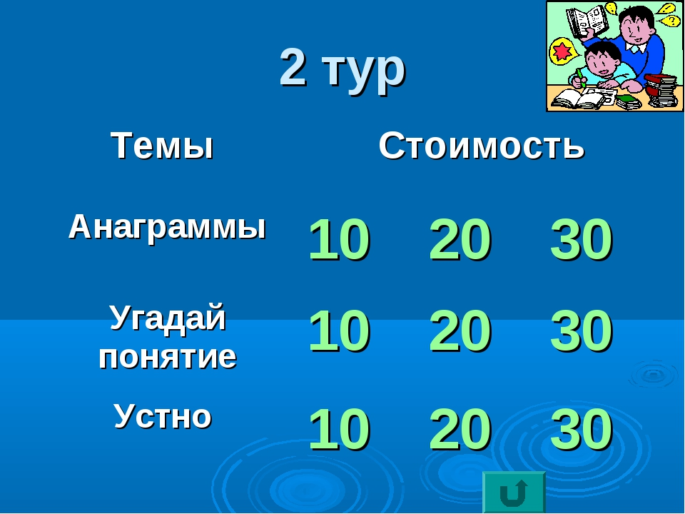 2 тур Темы Стоимость Анаграммы102030 Угадай понятие102030 Устно 102...