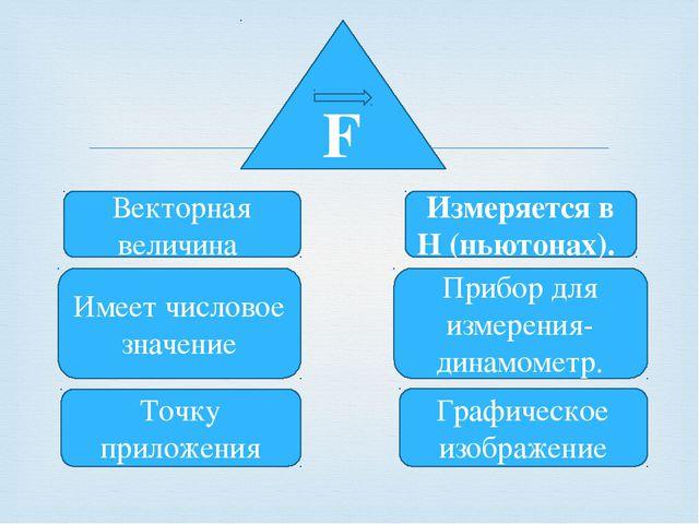F Векторная величина Имеет числовое значение Точку приложения Измеряется в Н...