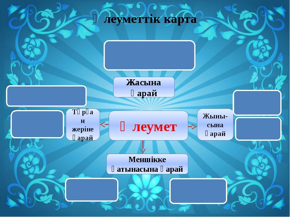 Әлеуметтік карта Әлеумет Жасына қарай Балалар,жастар,орта жастағылар,егде жас...