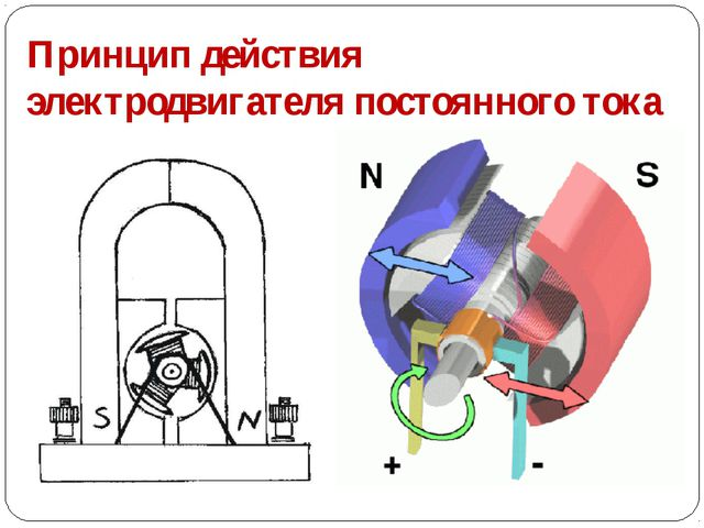 Принцип действия электродвигателя постоянного тока