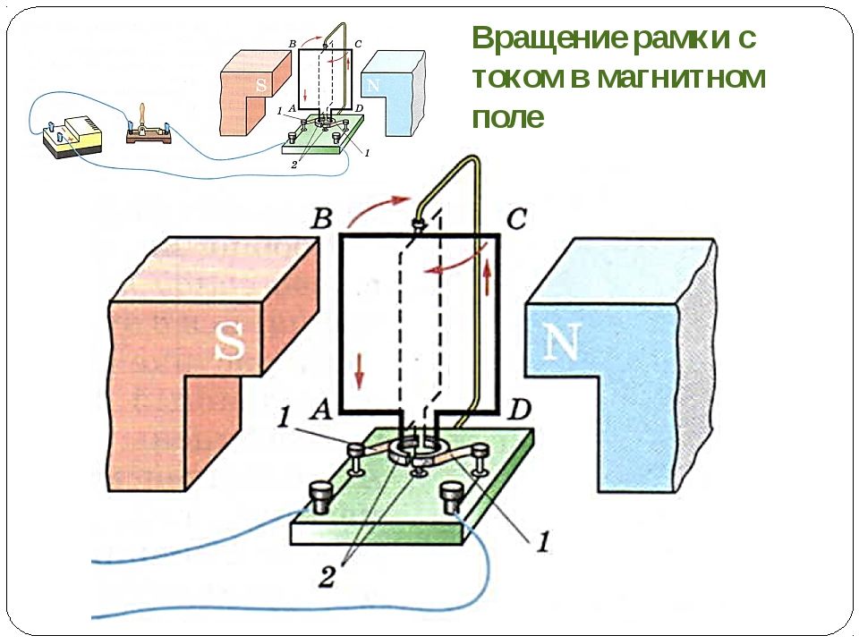 Вращение рамки с током в магнитном поле