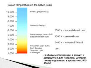 2700 К – теплый белый свет. 4200 К – дневной свет. 6400 К – холодный белый св