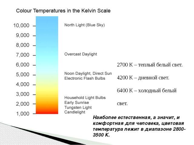2700 К – теплый белый свет. 4200 К – дневной свет. 6400 К – холодный белый св...